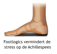 orthachilles